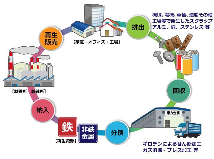 海田工場及び小屋浦工場におけるリサイクルの流れ