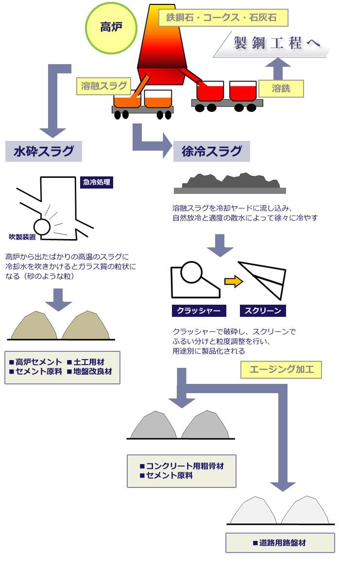 鉄鋼スラグ製品の製造フロー