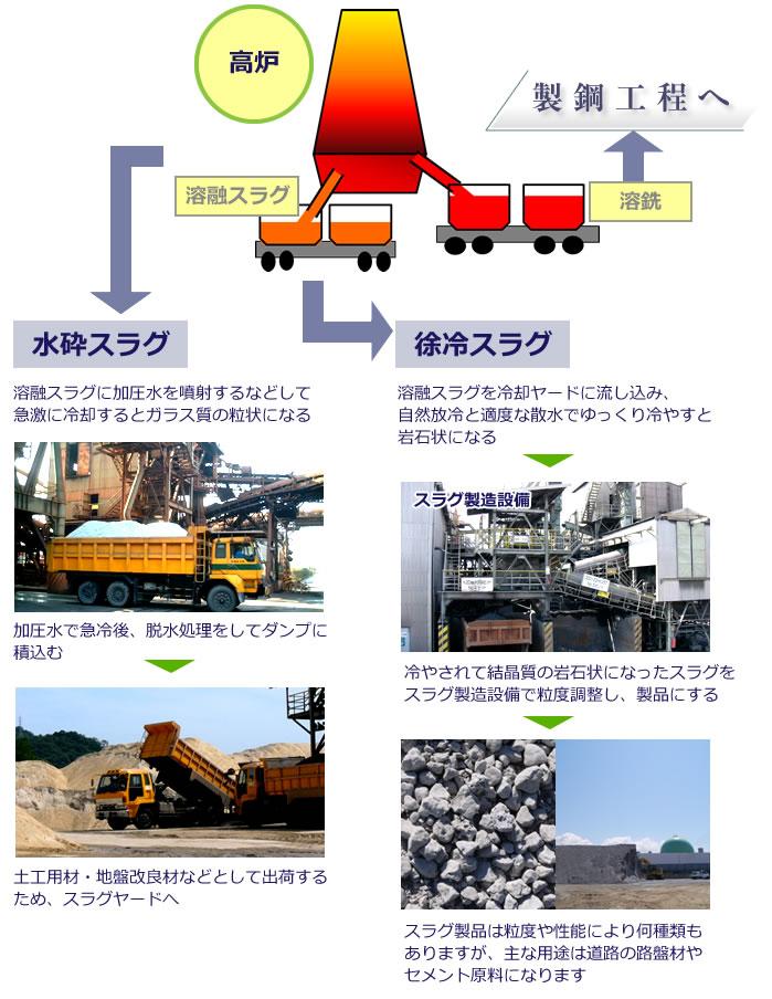 製鉄作業とスラグ発生工程